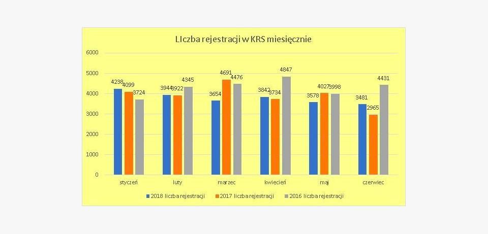 Liczba Rejestracji wKRS.