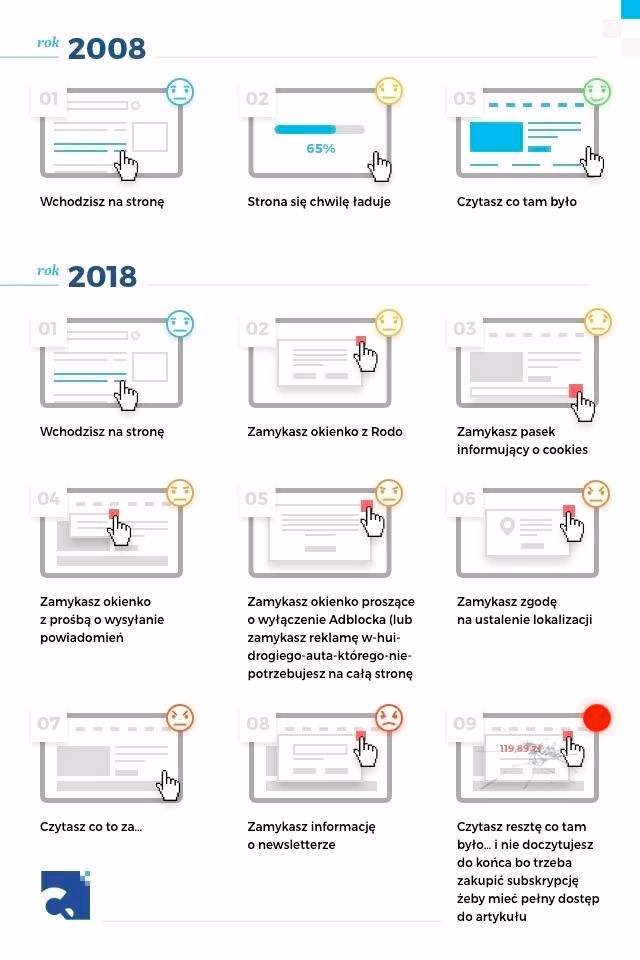 Różnice wużytkowaniu strony internetowej 2008-2018
